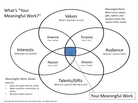 meaningful work diagram, 6-10-15